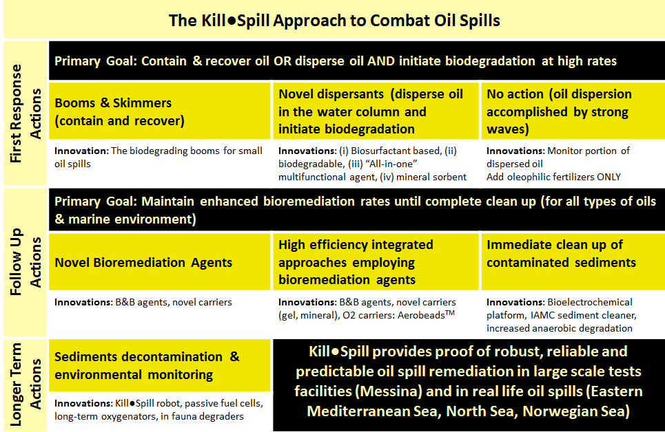 Kill•Spill Approach